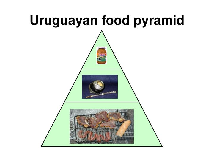 Uruguayan food pyramid