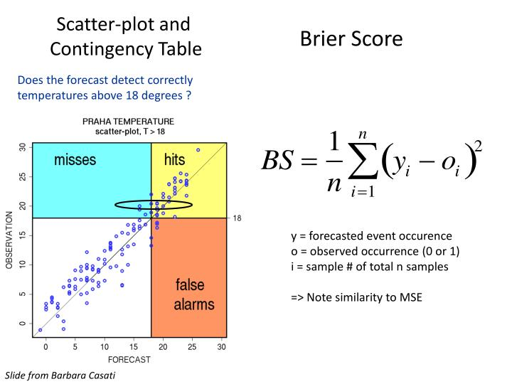 Scatter-plot and
