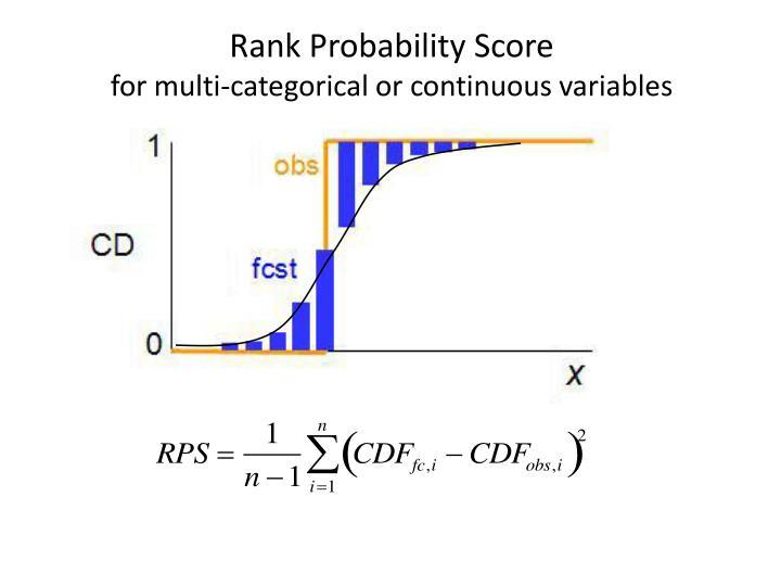 Rank Probability Score