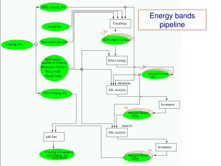 Energy bands pipeline