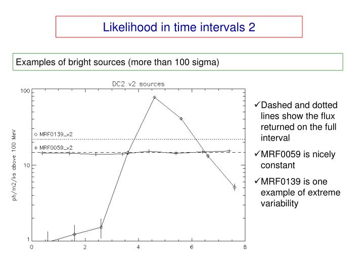 Likelihood in time intervals 2