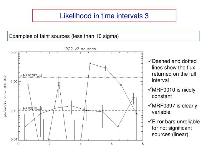 Likelihood in time intervals 3