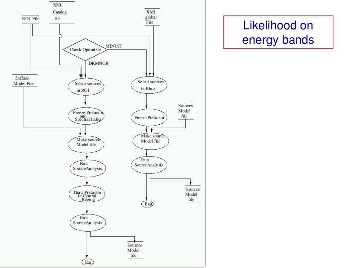 Likelihood on energy bands