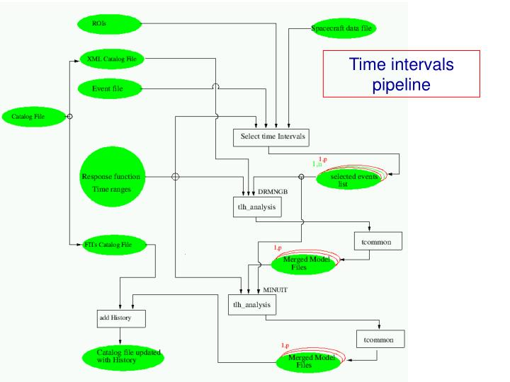 Time intervals pipeline