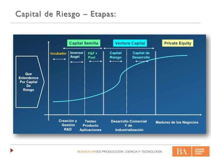 Capital de Riesgo – Etapas: