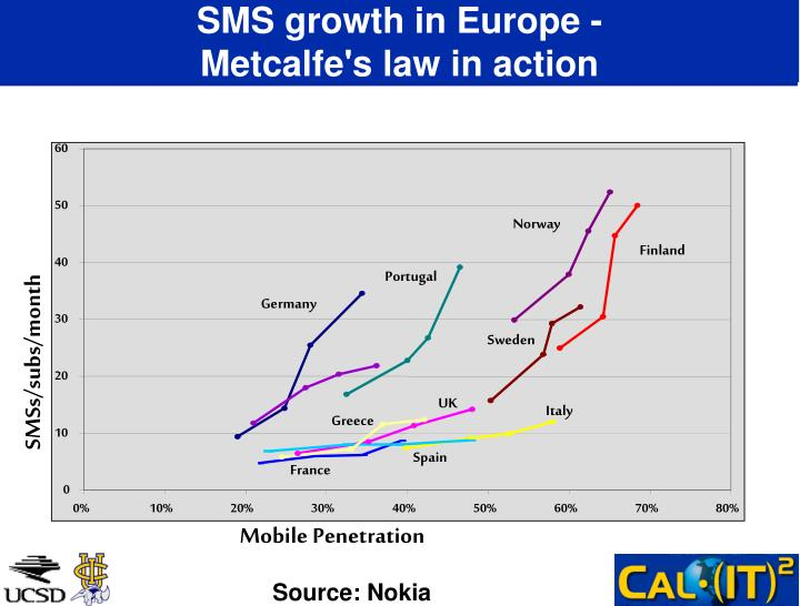 SMS growth in Europe -