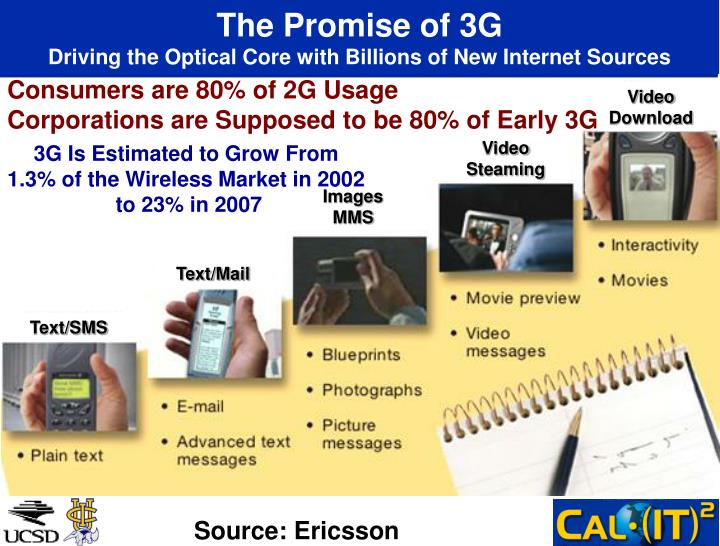 The Promise of 3G