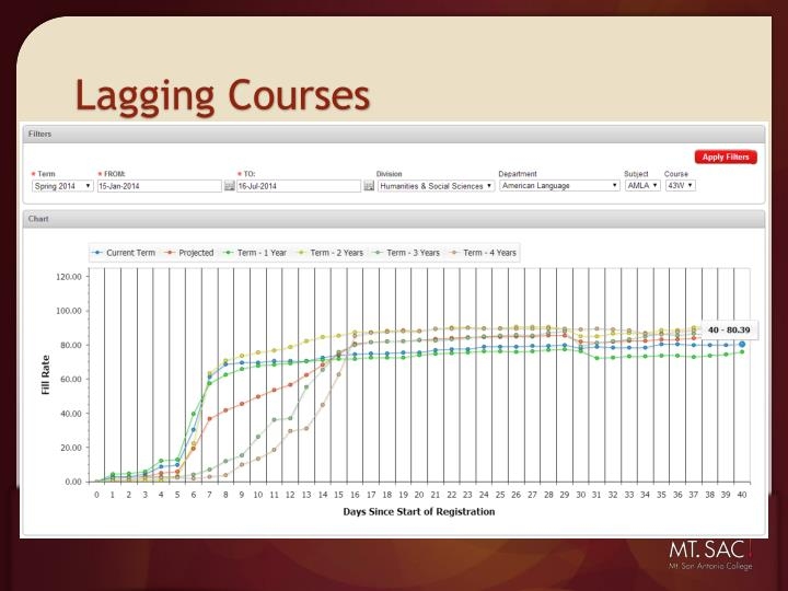 Lagging Courses