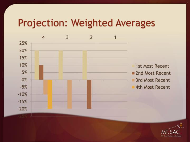 Projection: Weighted Averages