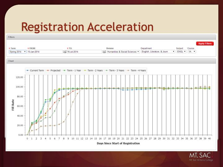 Registration Acceleration
