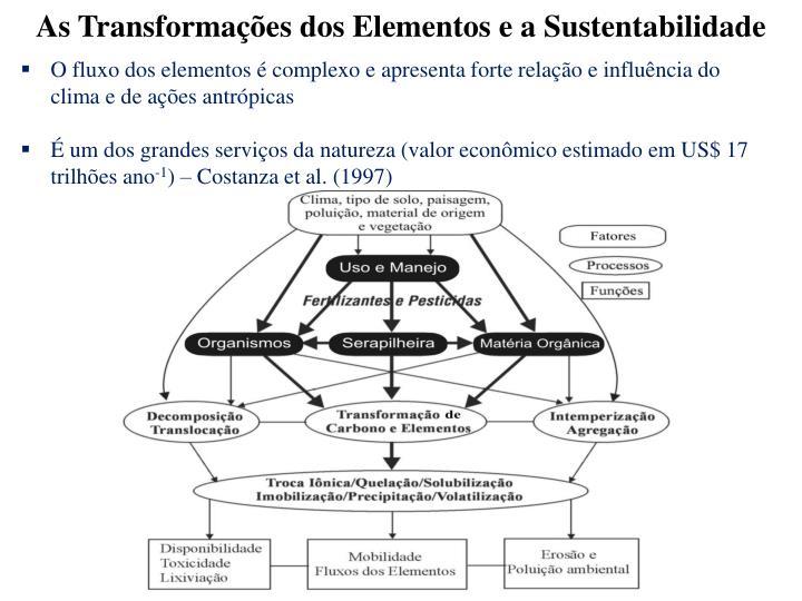As Transformaes dos Elementos e a Sustentabilidade