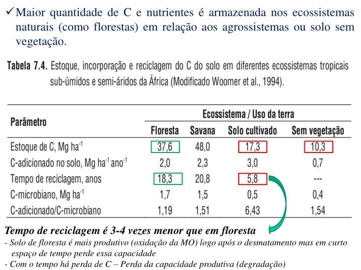 Maior quantidade de C e nutrientes  armazenada nos ecossistemas naturais (como florestas) em relao aos agrossistemas ou solo sem vegetao.