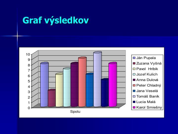 Graf výsledkov