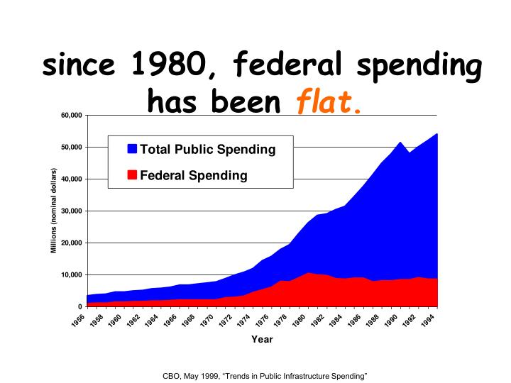 since 1980, federal spending has been