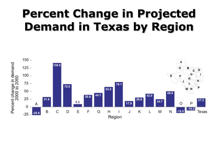 Percent Change in Projected Demand in Texas by Region