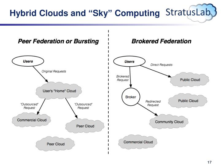 "Hybrid Clouds and ""Sky"" Computing"