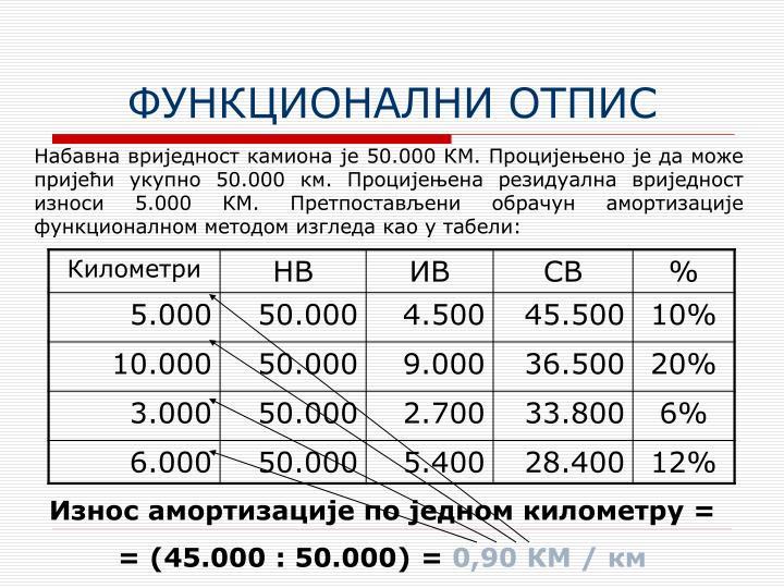 ФУНКЦИОНАЛНИ ОТПИС