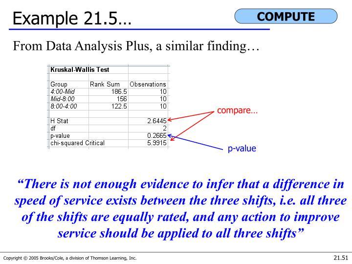Example 21.5…