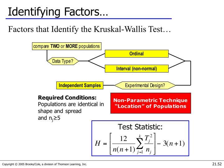 Identifying Factors…