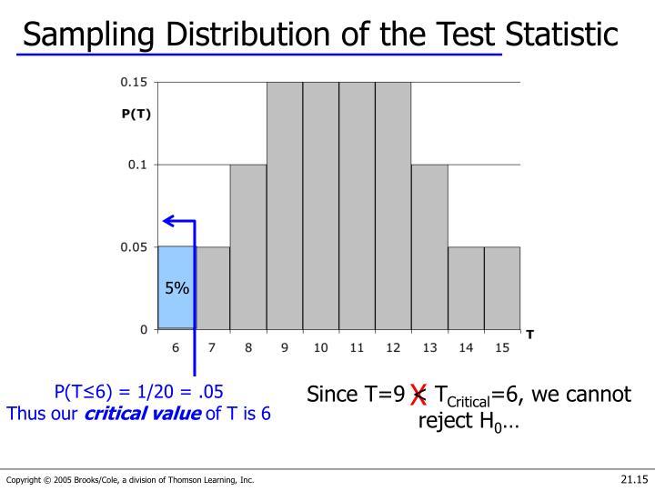 Sampling Distribution of the Test Statistic
