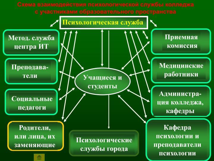 Схема взаимодействия психологической службы колледжа