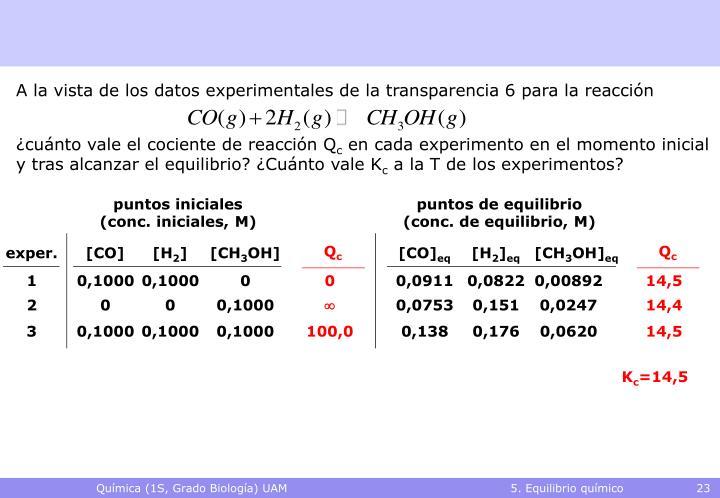 A la vista de los datos experimentales de la transparencia 6 para la reacción