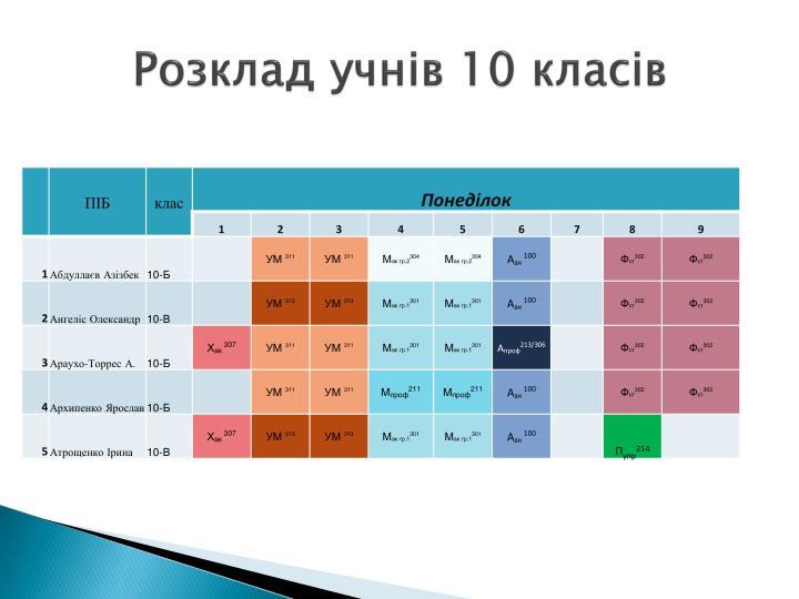 Розклад учнів 10 класів