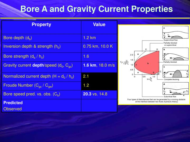 Bore A and Gravity Current Properties