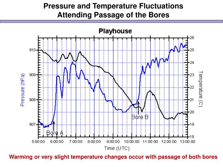 Pressure and Temperature Fluctuations Attending Passage of the Bores