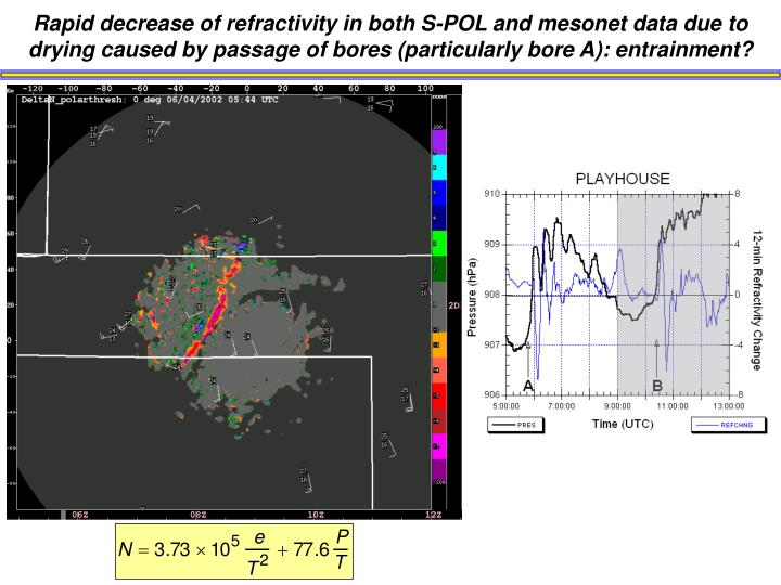 Rapid decrease of refractivity in both S-POL and mesonet data due to drying caused by passage of bores (particularly bore A): entrainment?
