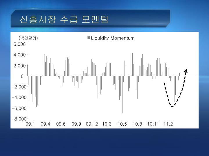 Liquidity Momentum