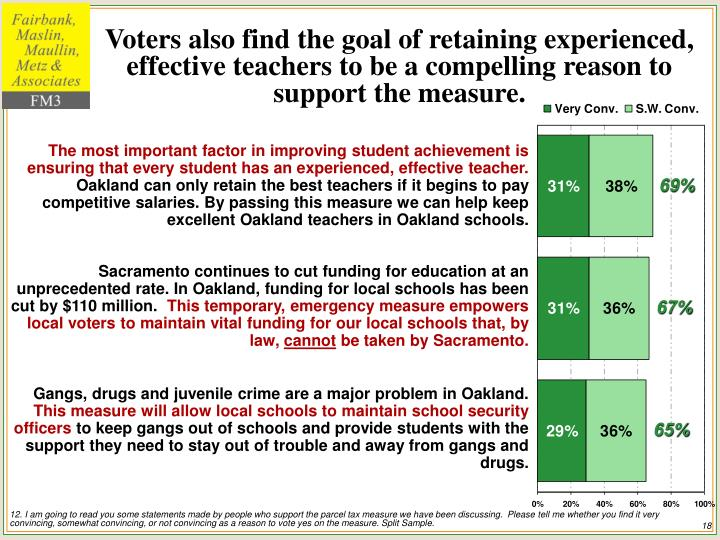 Voters also find the goal of retaining experienced, effective teachers to be a compelling reason to support the measure.
