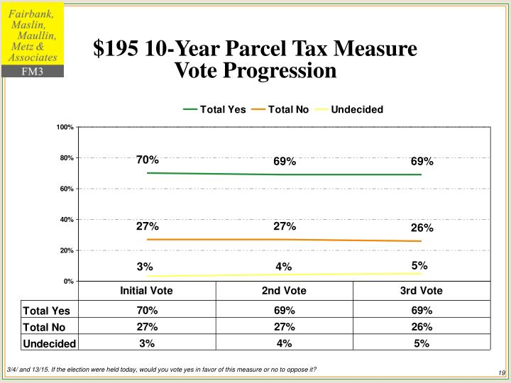 $195 10-Year Parcel Tax Measure