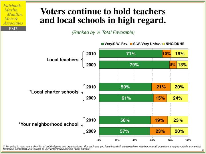 Voters continue to hold teachers