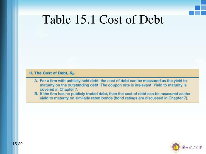 Table 15.1 Cost of Debt