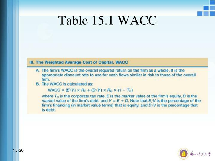 Table 15.1 WACC