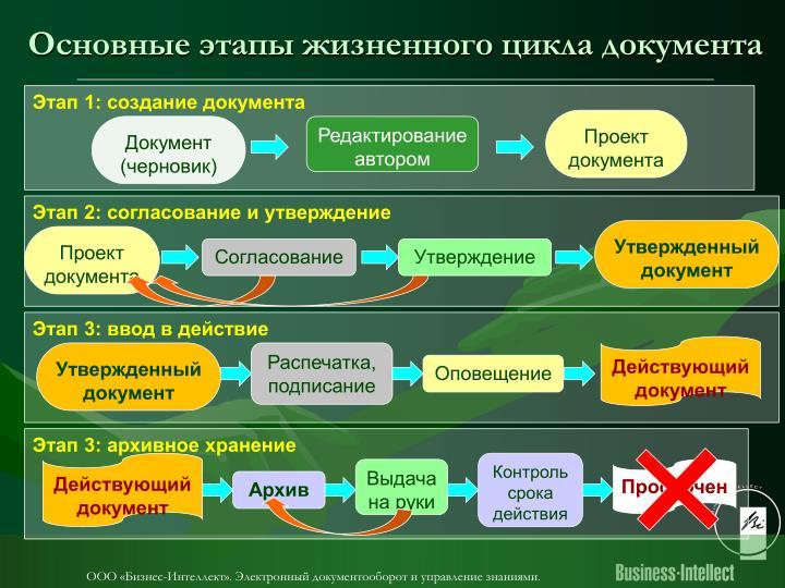 Основные этапы жизненного цикла документа