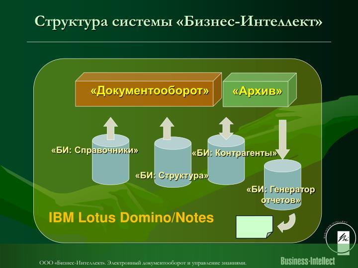 Структура системы «Бизнес-Интеллект»
