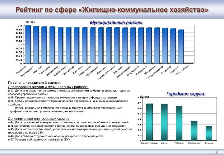 Рейтинг по сфере «Жилищно-коммунальное хозяйство»