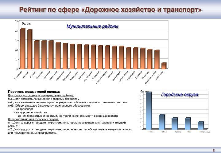 Рейтинг по сфере «Дорожное хозяйство и транспорт»