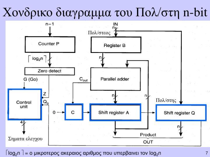 Χονδρικο διαγραμμα του Πολ/στη