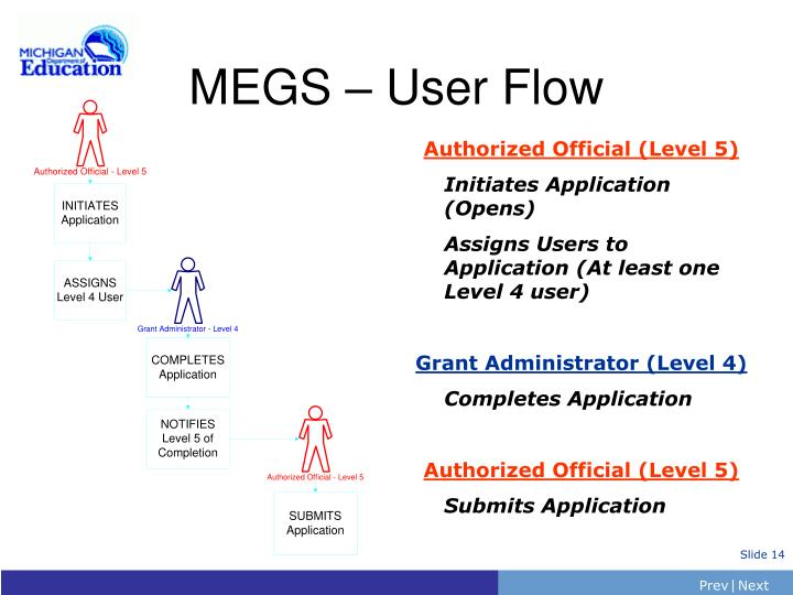 MEGS – User Flow
