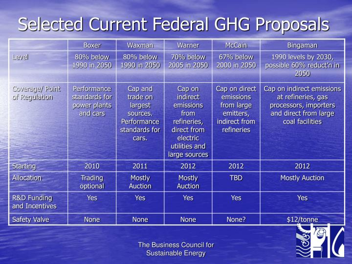 Selected Current Federal GHG Proposals