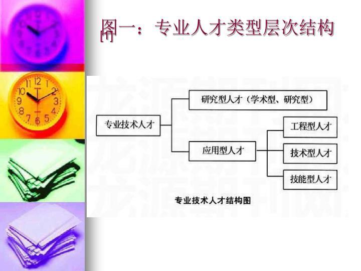 图一:专业人才类型层次结构