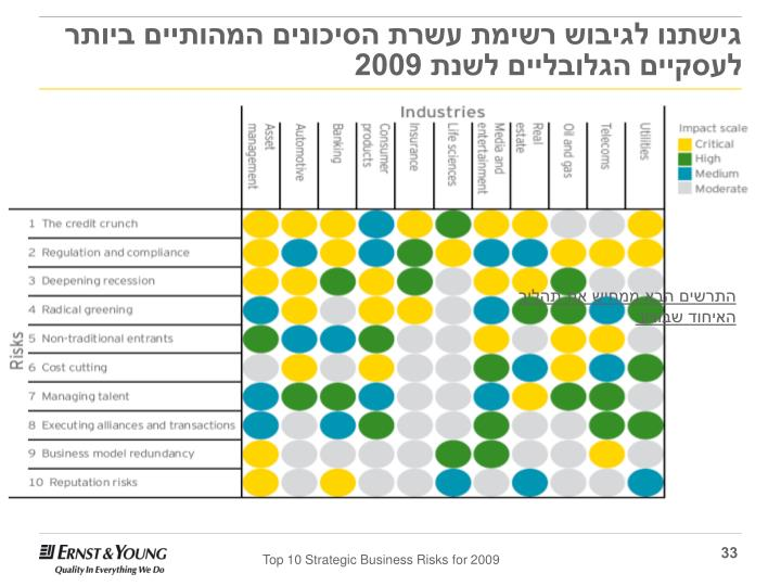 גישתנו לגיבוש רשימת עשרת הסיכונים המהותיים ביותר לעסקיים הגלובליים לשנת 2009