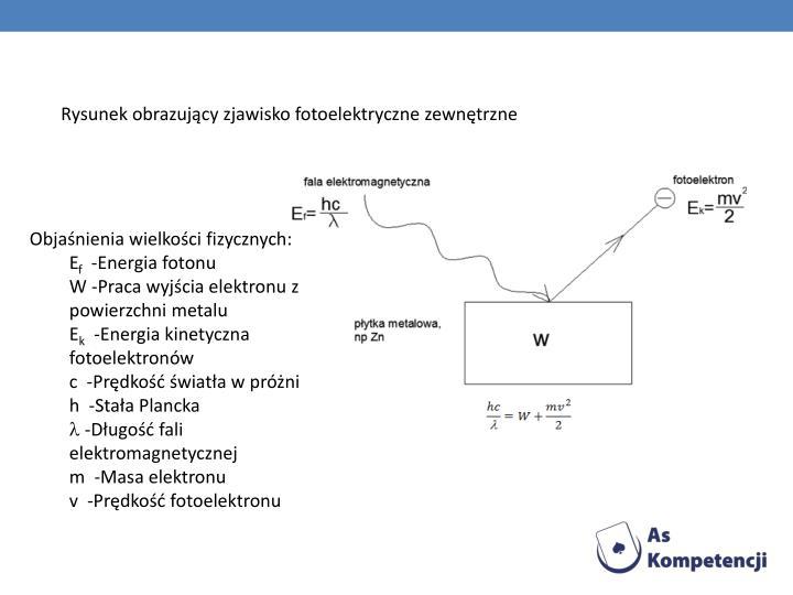 Rysunek obrazujący zjawisko fotoelektryczne zewnętrzne