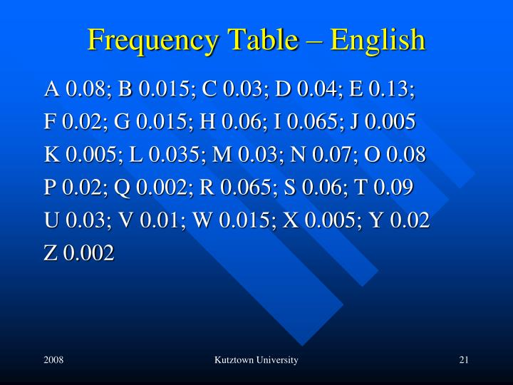 Frequency Table – English