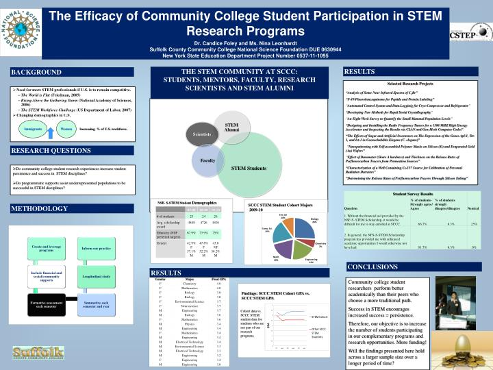 The Efficacy of Community College Student Participation in STEM Research