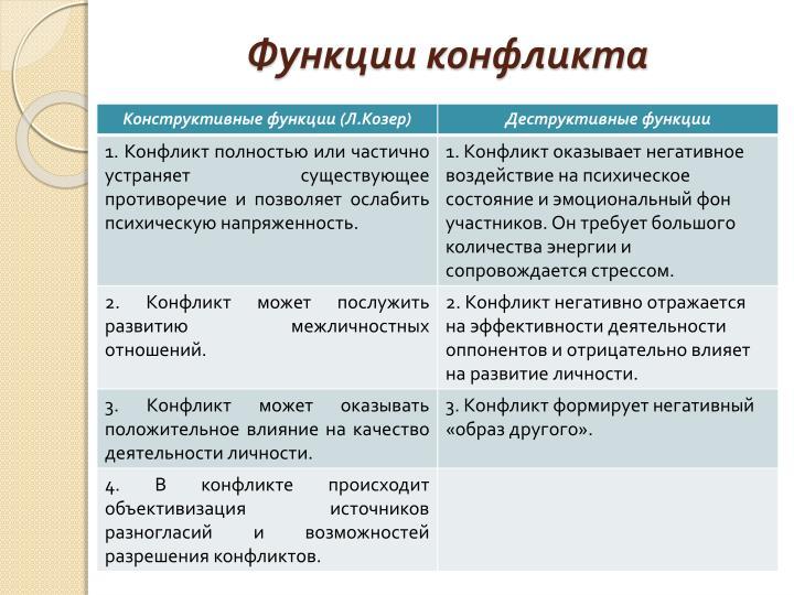 Функции конфликта