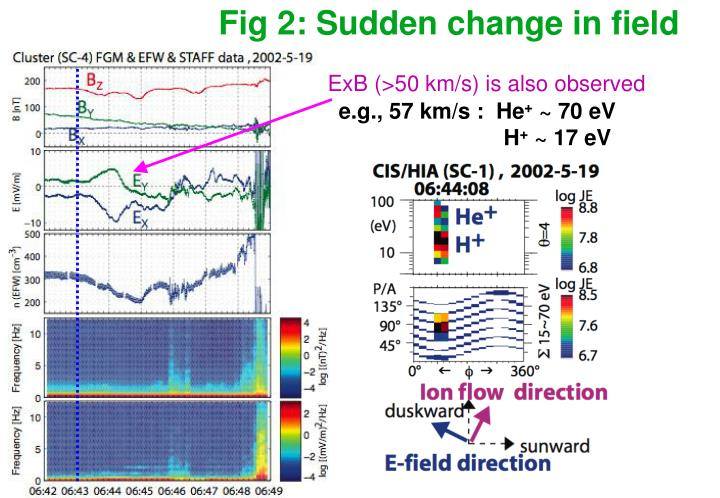 Fig 2: Sudden change in field